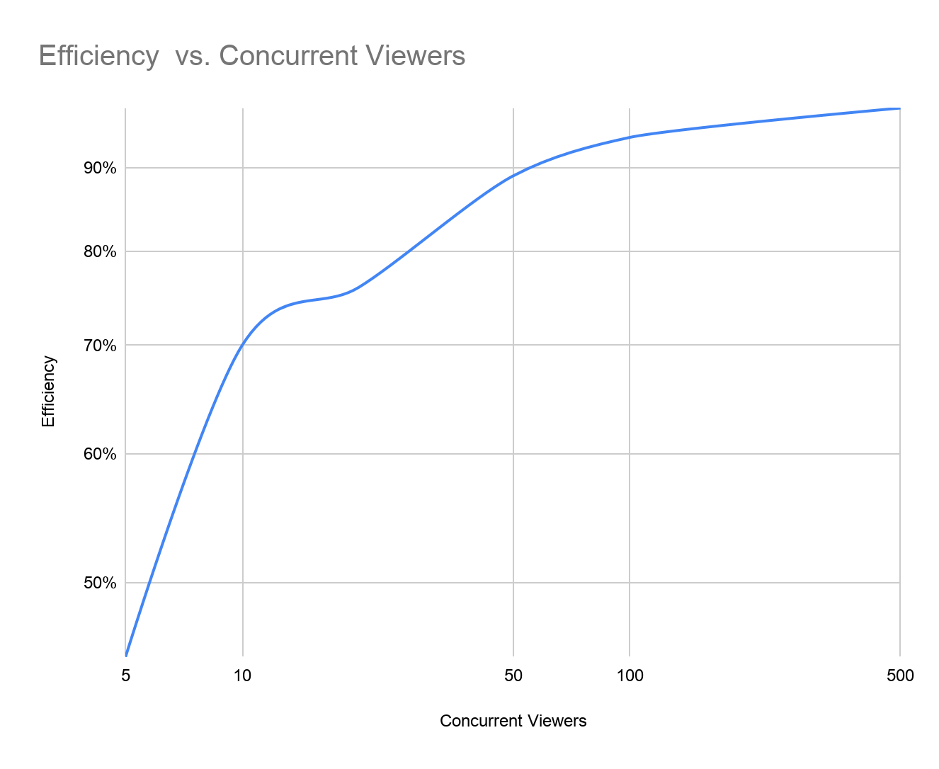 Efficiency vs. Concurrent Viewers